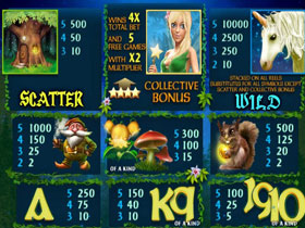 Fairy Magic Paytable