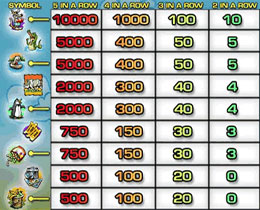 Pay Table of Kangaroo Zoo Slot