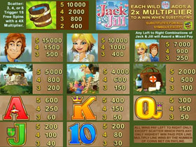 Rhyming Reels – Jack and Jill Slot Payout Screen